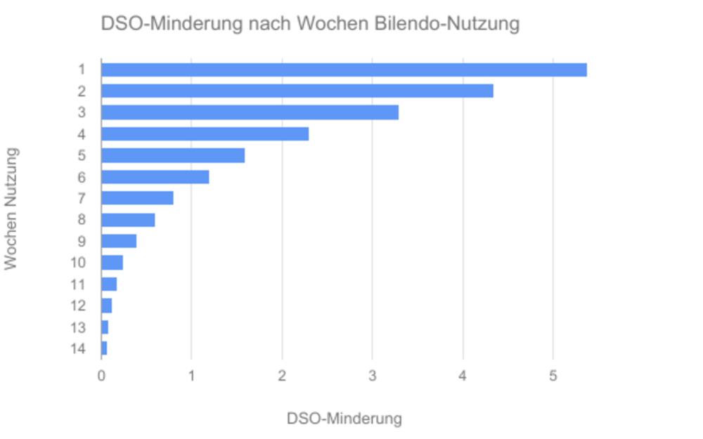 Diagramm Bilendo Zahlungsmoral
